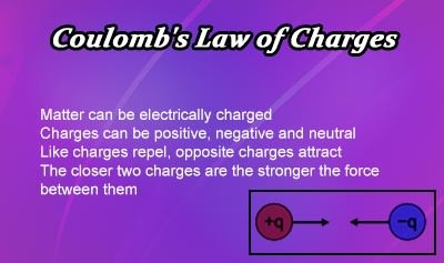 Coulomb's Law of Charges