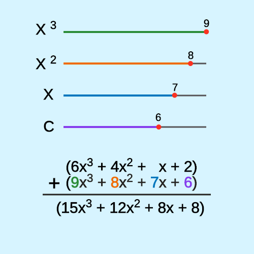 Add and Subtract Polynomials: Sliders
