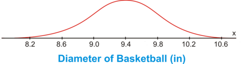 Standard Deviation of a Normal Distribution
