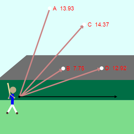 Vector Projection: Hitting a Baseball