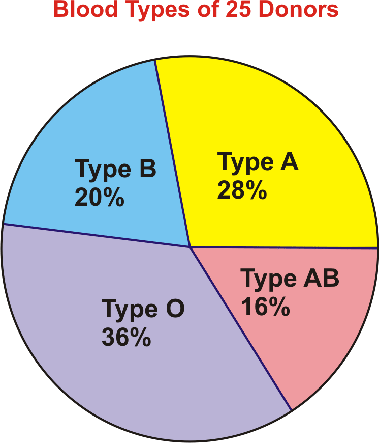 Pie Charts Read Statistics Ck 12 Foundation