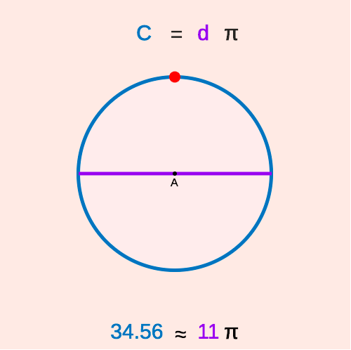Diameter or radius of a circle given circumference ck 12 foundation diameter or radius of a circle given circumference ccuart Images