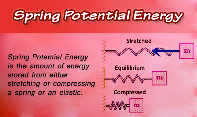 Spring Potential Energy - Overview