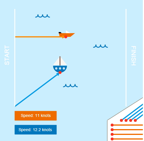 Vector Multiplied by a Scalar: Boat Race