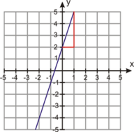 Write an Equation Given the Slope and a Point