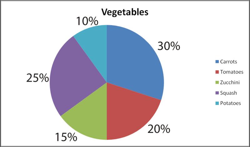 Pie Charts ( Read ) | Statistics | CK-12 Foundation