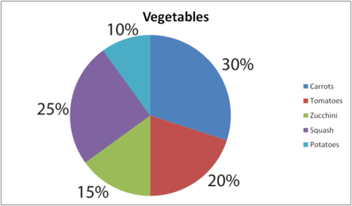 Pie charts read statistics ck 12 foundation wants to rank her vegetables from least amount grown to greatest amount grown in order to do this she needs to read and interpret her circle graph ccuart Images