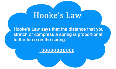 Hooke's Law - Overview