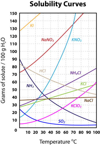 Solubility curve of many compounds