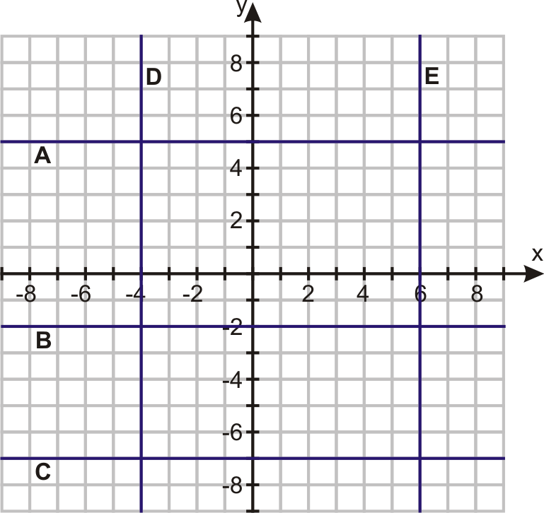 Graphing Horizontal And Vertical Lines Worksheet Rringband – Horizontal and Vertical Lines Worksheet