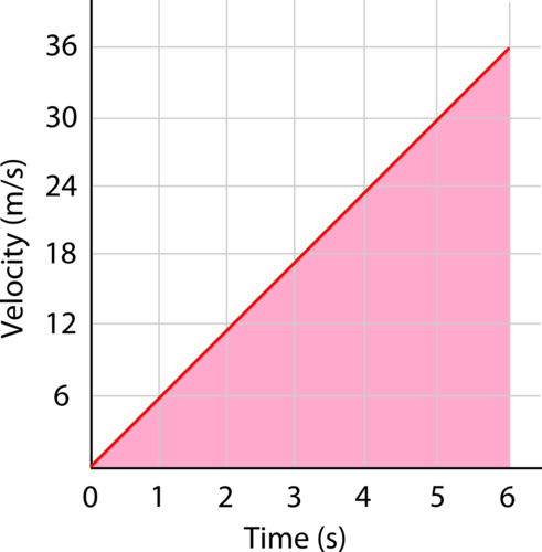 Velocity versus time graph with the area under the line being equal to the area of a triangle