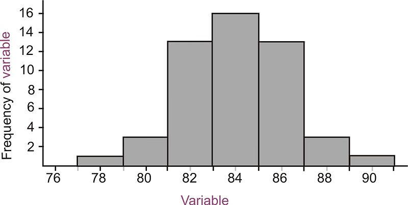 how to show standard deviation in ggplot