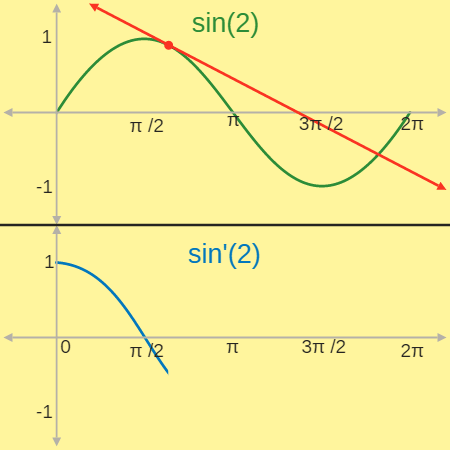 Derivative of sin(x)