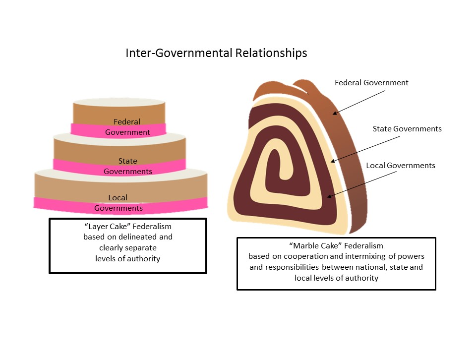 dual federalism Used to describe dual federalism because the powers and policy assignments of the layers of government are distinct (as in a layer cake), and proponents of dual.