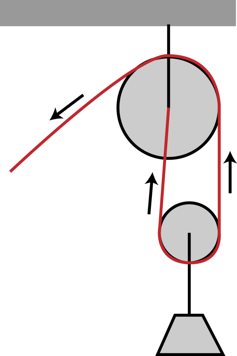 Pulley ( Read ) | Physics | CK-12 Foundation