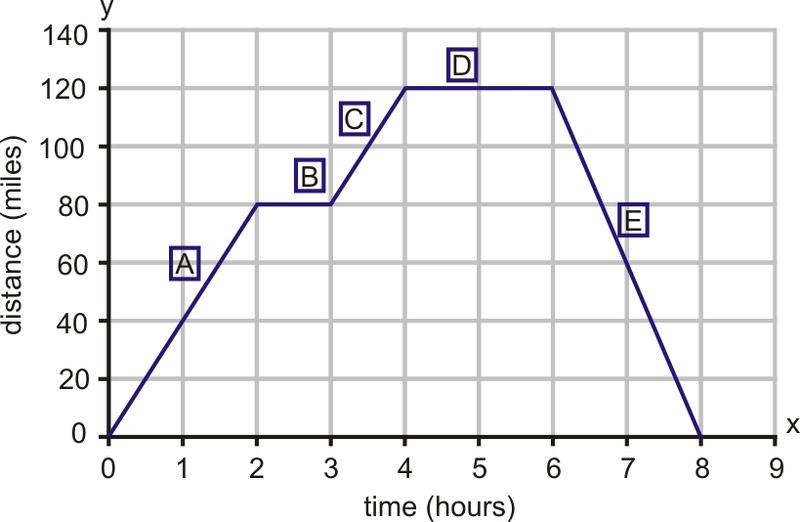 Rates Of Change Read Algebra Ck 12 Foundation