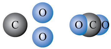 Carbon and oxygen combine to form carbon dioxide