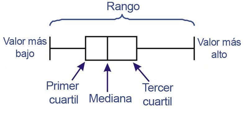 Diagramas de Caja y Bigotes