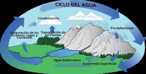 Resultado de imagen de Ciclo del agua