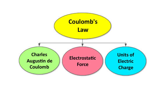 Coulomb S Law Ck 12 Foundation