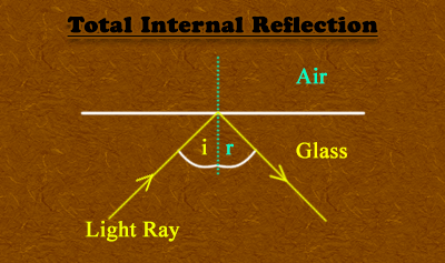 Total Internal Reflection Flashcards