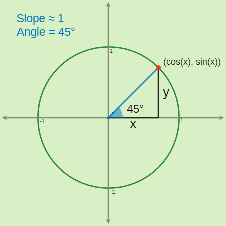 Tangent Graphs: Slope and Angle