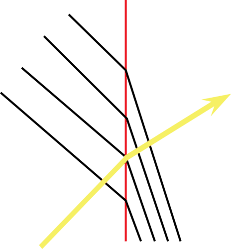 Refraction of Mechanical Waves | CK-12 Foundation