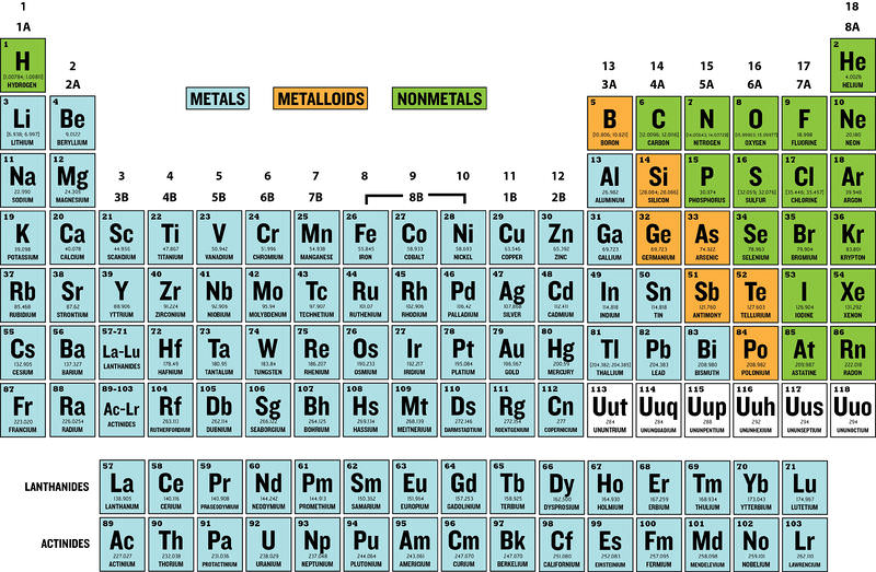 Pure types of pure substances elements and compounds read the periodic tablefigure1 urtaz Choice Image