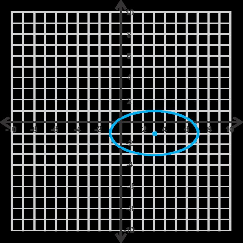 Ellipses Centered at h k – Ellipse Worksheet