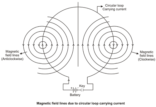 Magnetic Field due to Current Carrying Circular Loop | CK-12