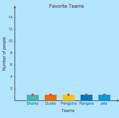 Bar Graphs: Hockey Teams