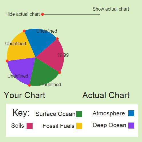 Carbon Reservoirs