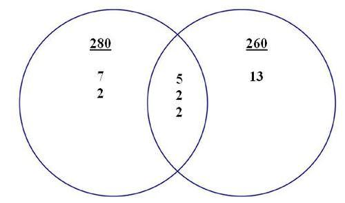 Venn Diagrams Ck 12 Foundation