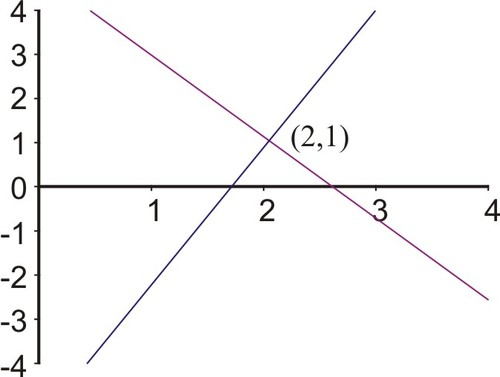 Graphs of Linear Systems
