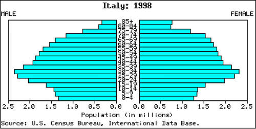 Italy's population pyramid is typical of Stage 5 population