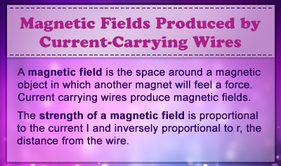 Magnetic Fields Produced by a Current-Carrying Wires - Overview