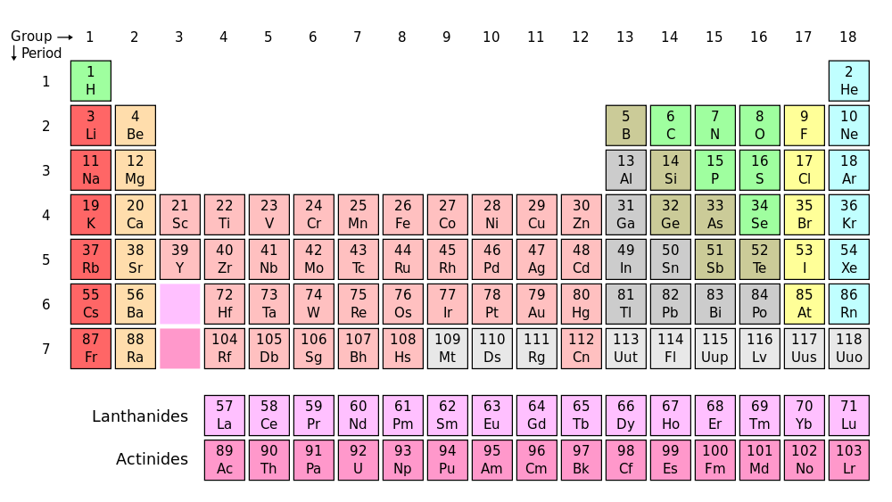 The periodic table lists atomic numbers