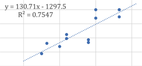 Linear regression of a data set