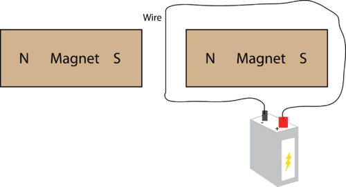 Practice problem with a wire around a magnet