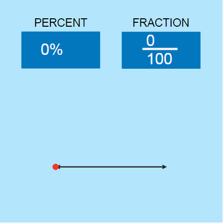 A Fraction of a Percent