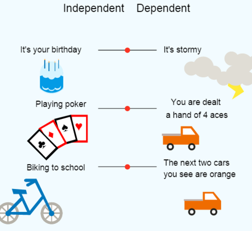 Independence vs. Dependence: Daily Activities