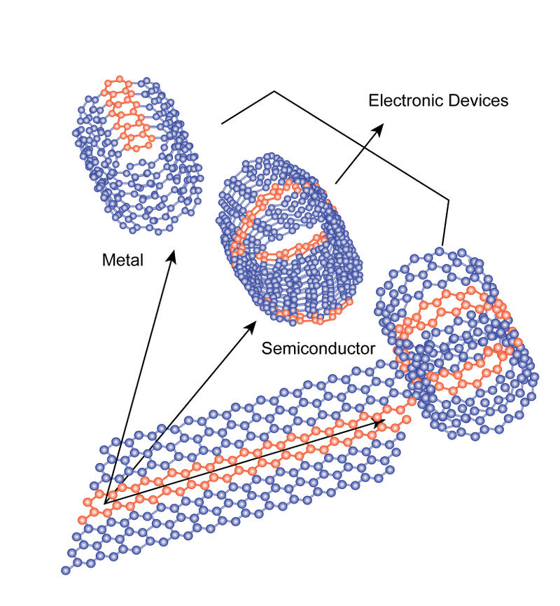 Different Forms of Single-wall Carbon Nanotube