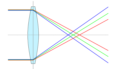 Images in Double Convex Lenses Quiz