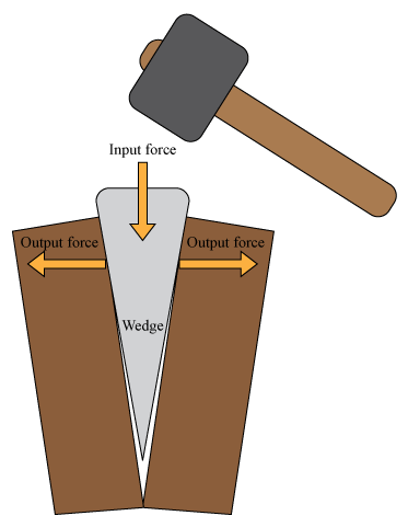 Diagram of a wedge at work