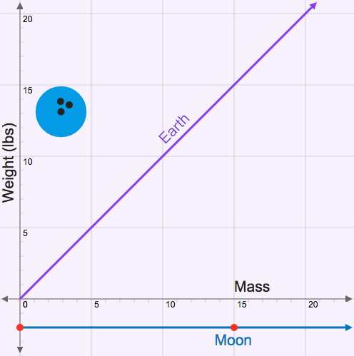 Graphs of Linear Models of Direct Variation: Bowling Ball on the Moon