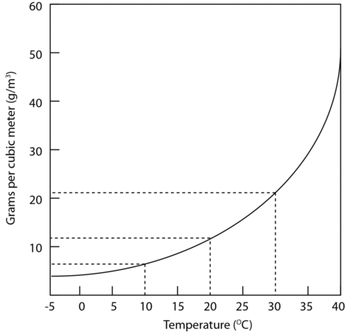 Graph showing water vapor capacity and temperature