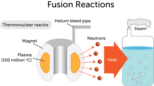 Diagram illustrating the parts of a fusion reactor