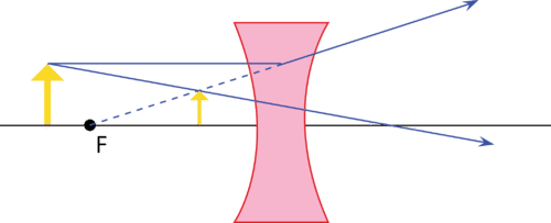 Image formed by a concave lens