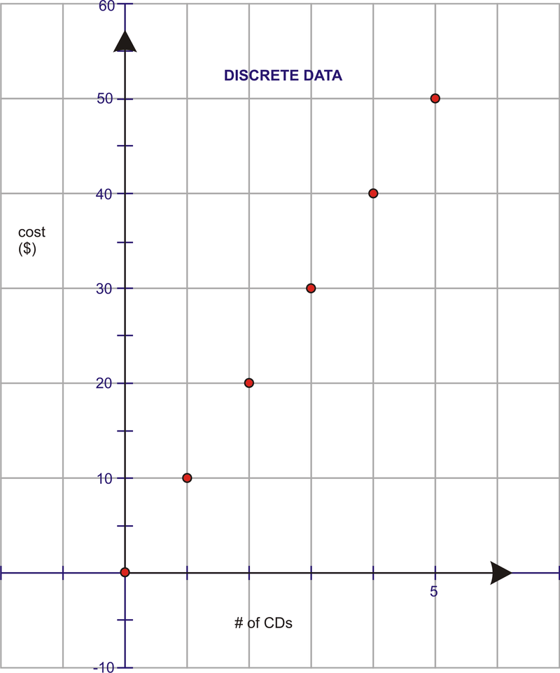 Line Graphs and Scatter Plots – Scatter Plot and Line of Best Fit Worksheets