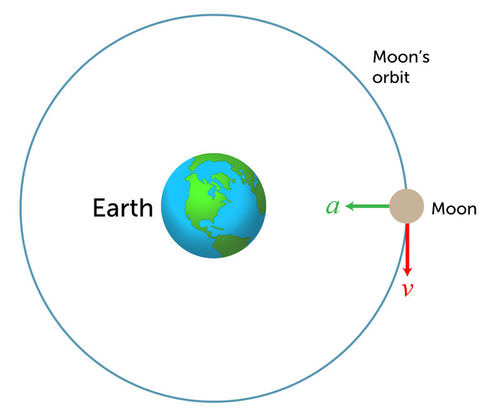 a brief description of the moon orbiting earth Planet earth view of earth from the moon it is only about the size of the planet earth , astronomers in the united states discovered a new body orbiting.